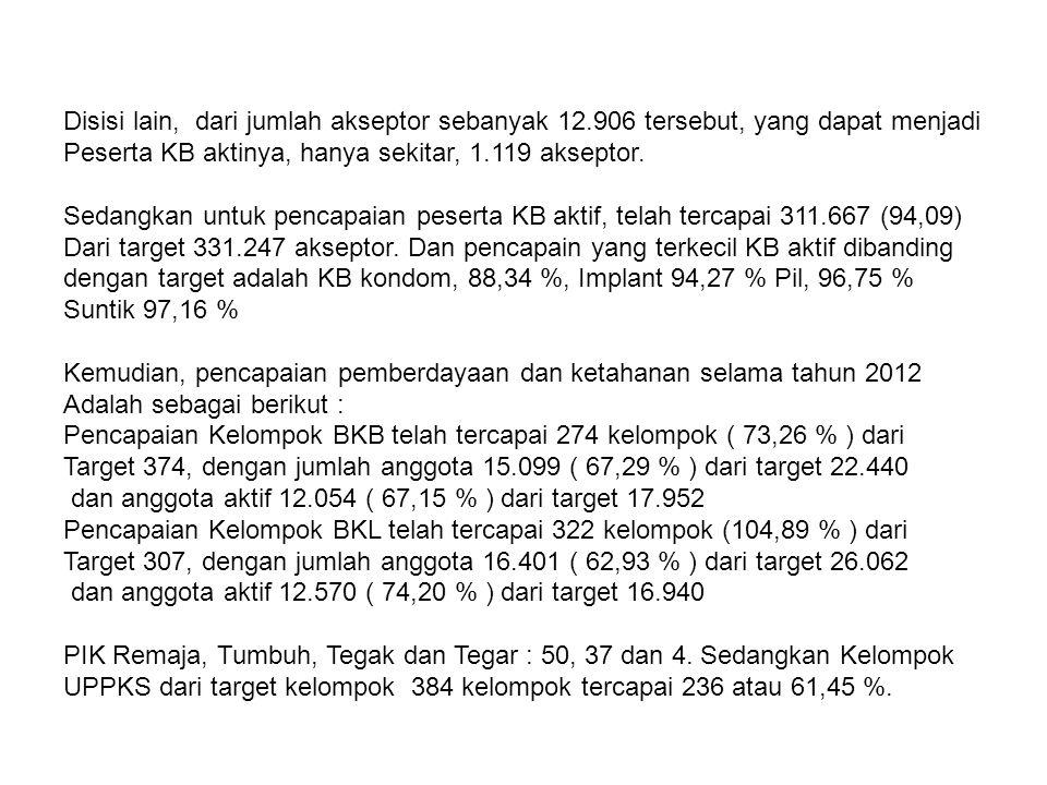 Memperhatikan hasil pencapaian Program KB selama empat bulan terakhir, Ternyata hasilnya belum cukup memuaskan, hanya sekitar 21.