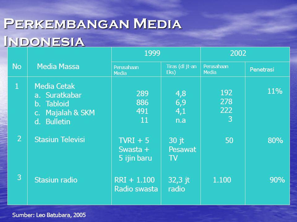 Perkembangan Media Indonesia NoMedia Massa 19992002 Perusahaan Media Tiras (dl jt-an Eks) Perusahaan Media Penetrasi 1Media Cetak a.Suratkabar b.Tablo