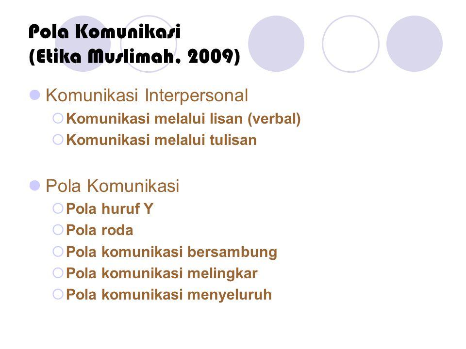 Pola Komunikasi (Etika Muslimah, 2009)  Komunikasi Interpersonal  Komunikasi melalui lisan (verbal)  Komunikasi melalui tulisan  Pola Komunikasi 