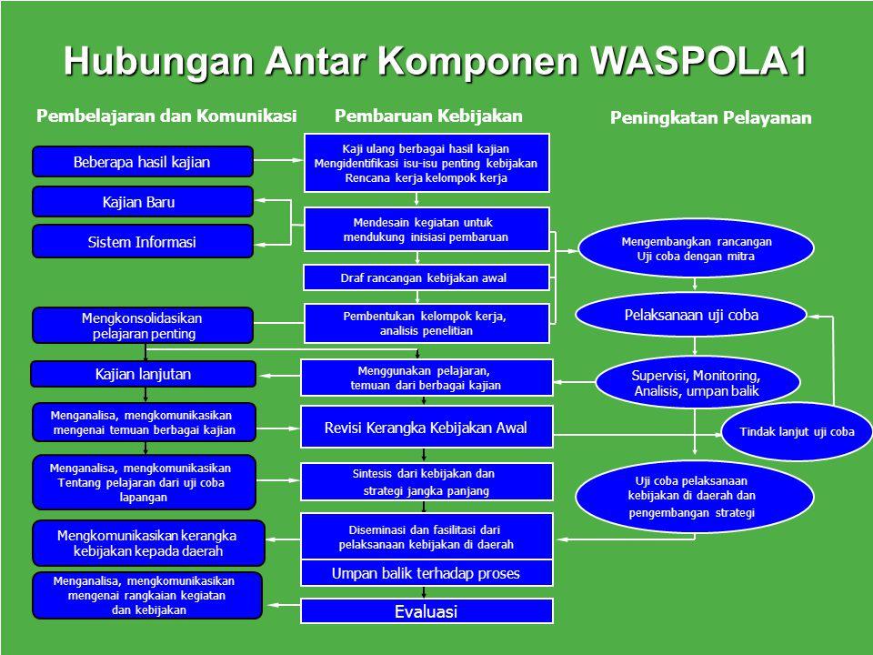 Penyusunan Kebijakan Air Minum dan Penyehatan Lingkungan (AMPL) di Indonesia Beberapa konsep, pembagian, pembidangan, lingkup dan arahan