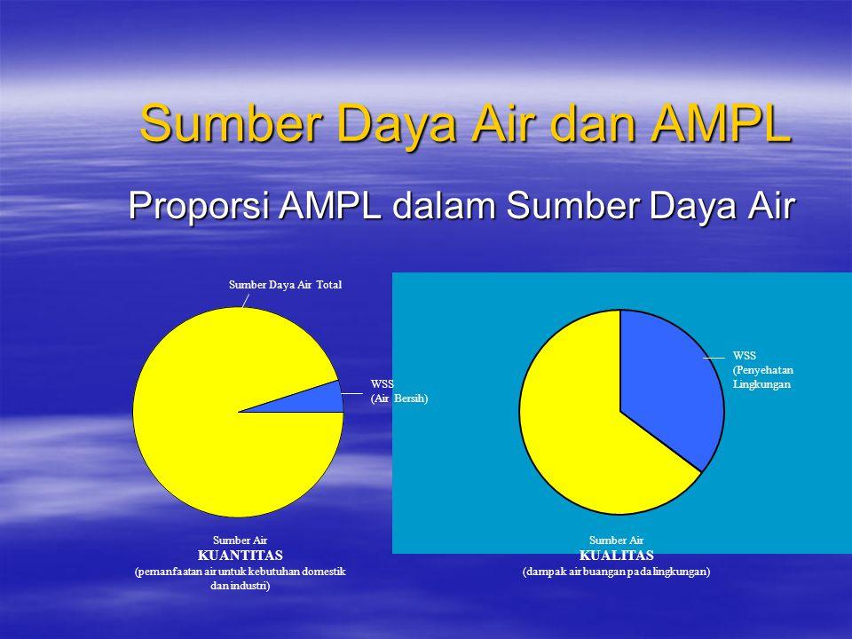 Sumber Daya Air dan AMPL Proporsi AMPL dalam Sumber Daya Air Sumber Daya Air Total WSS (Penyehatan Lingkungan Sumber Air KUANTITAS (pemanfaatan air untuk kebutuhan domestik dan industri) Sumber Air KUALITAS (dampak air buangan pada lingkungan) WSS (Air Bersih)