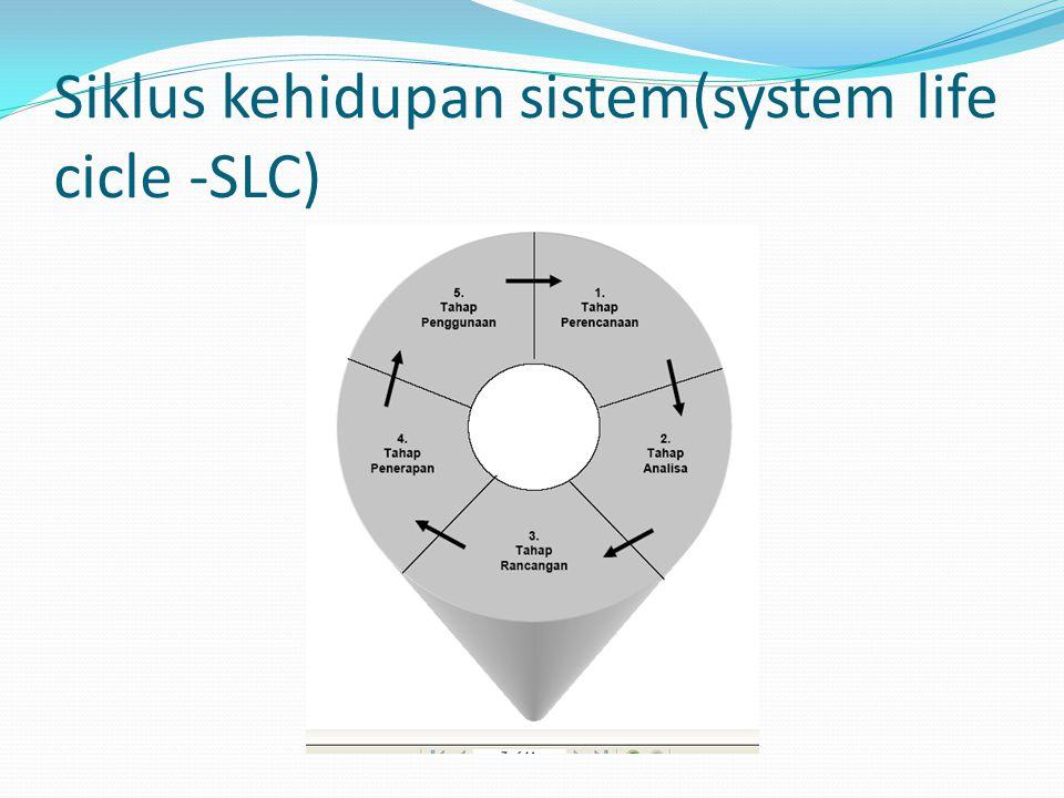 Siklus kehidupan sistem(system life cicle -SLC)