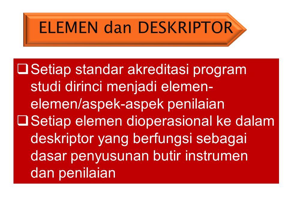Standar isi Standar proses Standar kompetensi lulusan Standar pendidik dan tenaga kependidikan Standar sarana dan prasarana Standar pengelolaan Standa