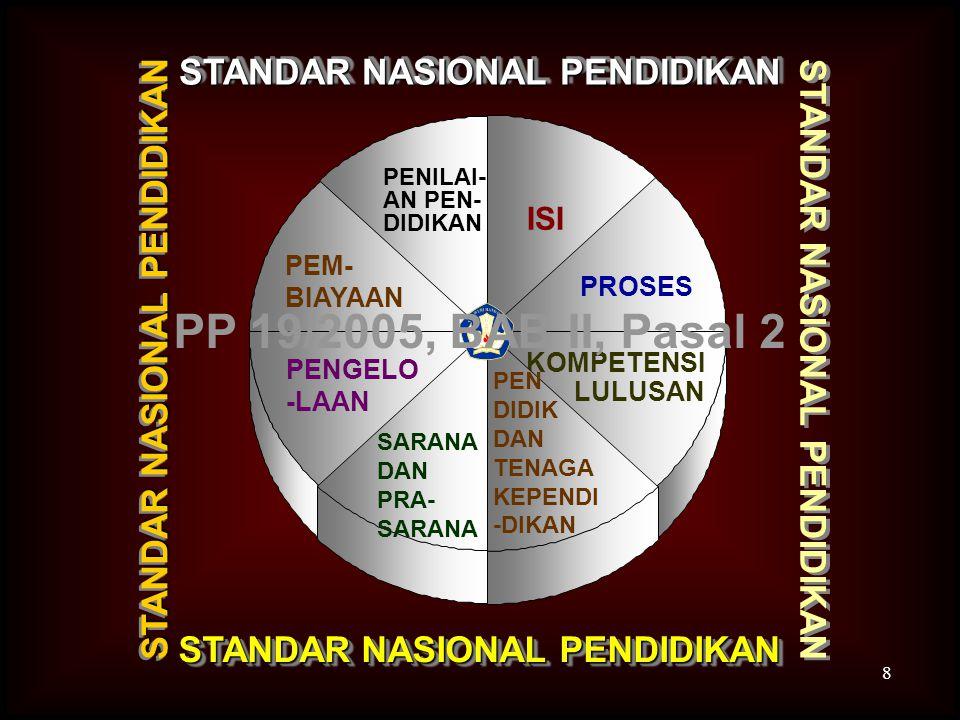 Isi Proses Kompetensi lulusan Pendidik dan tenaga k ependidikan Sarana dan prasarana Pengelolaan Pembiayaan penilaian pendidikan STANDAR NASIONAL P EN