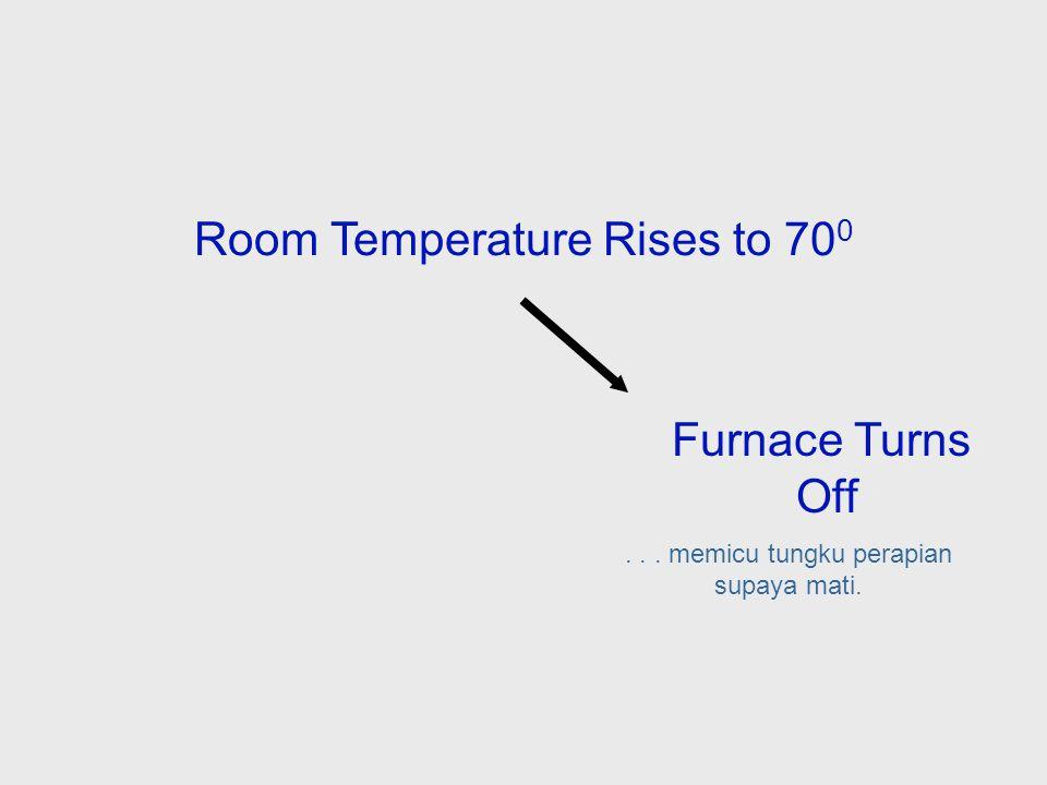 Room Temperature Rises to 70 0 Jika sistem penghangat diatur supaya suhu bisa bervariasi sebanyak 2 derajat, maka ketika alat pengatur suhu ditetapkan pada suhu 68 derajat, temperatur akan naik ke 70 derajat sebelum sensor temperatur...