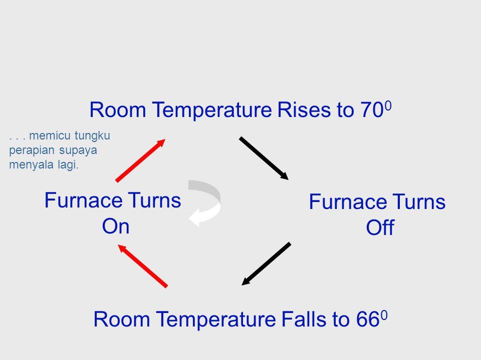 Room Temperature Rises to 70 0 Room Temperature Falls to 66 0 Furnace Turns Off Tungku perapian akan tetap mati sampai temperatur ruangan turun menjadi 66 derajat dan sensor temperature akan...