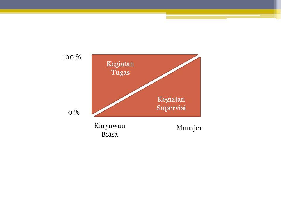 Kegiatan Tugas Kegiatan Supervisi 100 % 0 % Karyawan Biasa Manajer