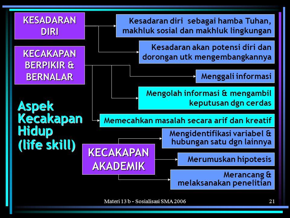 Materi 13 b - Sosialisasi SMA 200621 KESADARAN DIRI Kesadaran diri sebagai hamba Tuhan, makhluk sosial dan makhluk lingkungan Kesadaran akan potensi diri dan dorongan utk mengembangkannya KECAKAPAN BERPIKIR & BERNALAR Memecahkan masalah secara arif dan kreatif Menggali informasi Mengolah informasi & mengambil keputusan dgn cerdas KECAKAPAN AKADEMIK Mengidentifikasi variabel & hubungan satu dgn lainnya Merumuskan hipotesis Merancang & melaksanakan penelitian Aspek Kecakapan Hidup (life skill)