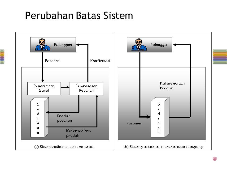 Perubahan Batas Sistem