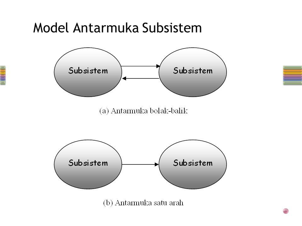 Model Antarmuka Subsistem