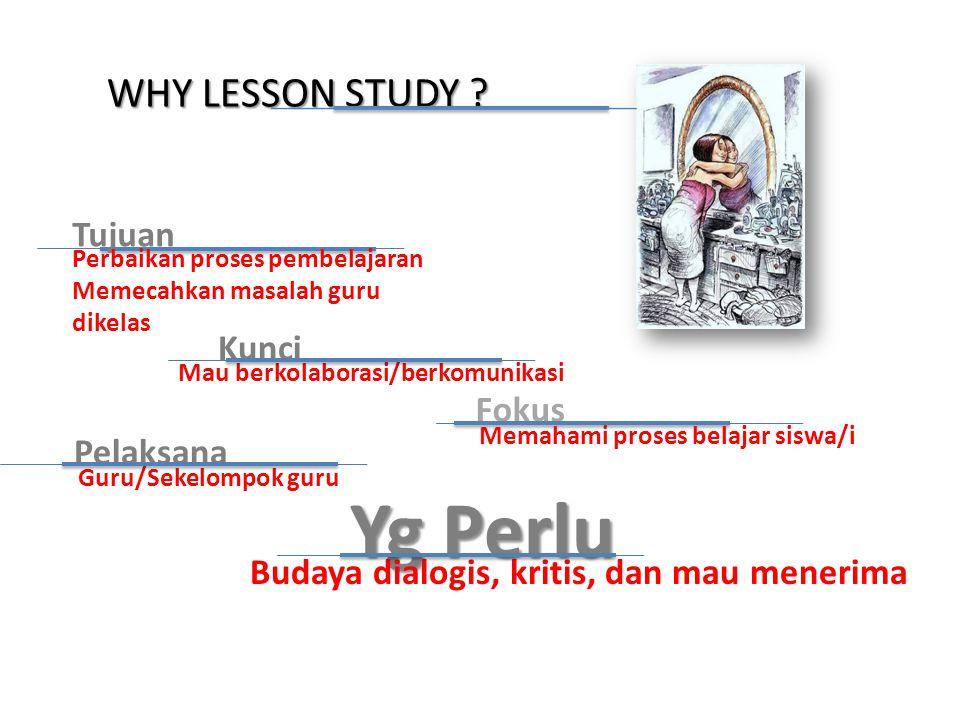 WHY LESSON STUDY ? Pelaksana Guru/Sekelompok guru Fokus Memahami proses belajar siswa/i Kunci Mau berkolaborasi/berkomunikasi Yg Perlu Budaya dialogis