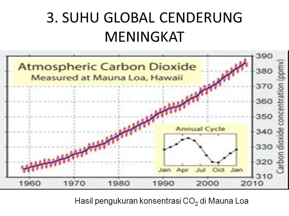 3. SUHU GLOBAL CENDERUNG MENINGKAT Hasil pengukuran konsentrasi CO 2 di Mauna Loa