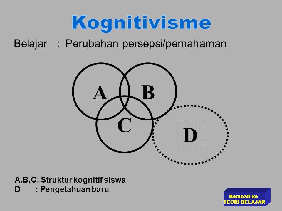Teori Belajar Sosial •Perkembangan kognisi (cognition) seseorang dipengaruhi oleh interaksi sosial.