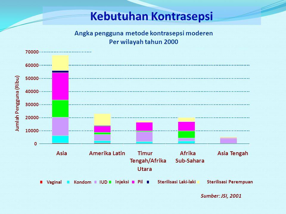 Angka pengguna metode kontrasepsi moderen Per wilayah tahun 2000 0 10000 20000 30000 40000 50000 60000 70000 AsiaAmerika LatinTimur Tengah/Afrika Utar