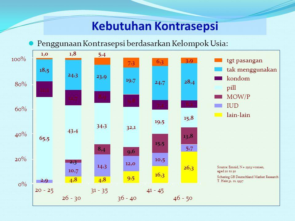  Penggunaan Kontrasepsi berdasarkan Kelompok Usia: 0% 20% 40% 60% 80% 100% 20 - 25 26 - 30 31 - 35 36 - 40 41 - 45 46 - 50 tgt pasangan tak menggunakan kondom pill lain-lain MOW/P IUD 43,4 65,5 32,1 19,5 15,8 26,3 13,8 5,7 6,1 28,4 3,9 7,2 24,7 6,3 16,3 15,5 10,5 9,8 19,7 7,3 9,6 12,0 34,3 8,9 23,9 8,4 14,3 12,7 24,3 12,1 Source: Emnid, N = 2503 women, aged 20 to 50 Schering GB Deutschland Market Research T.
