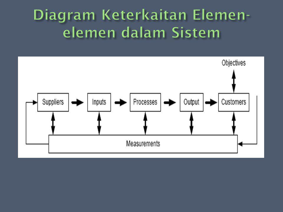  Sistem Produksi adalah input, proses dan output, serta adanya suatu mekanisme umpan balik untuk pengendalian sistem produksi itu agar mampu meningkatkan perbaikan terus menerus ( continuos improvement).