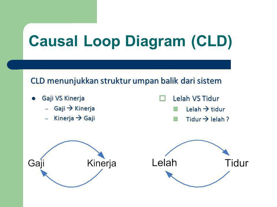 Causal Loop Diagram (CLD)  Gaji VS Kinerja – Gaji  Kinerja – Kinerja  Gaji  Lelah VS Tidur  Lelah  tidur  Tidur  lelah ? CLD menunjukkan struk
