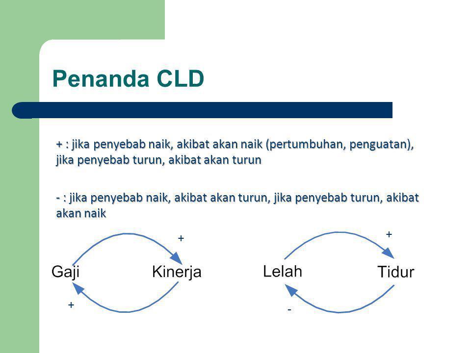 Penanda CLD + + + - + : jika penyebab naik, akibat akan naik (pertumbuhan, penguatan), jika penyebab turun, akibat akan turun - : jika penyebab naik, akibat akan turun, jika penyebab turun, akibat akan naik