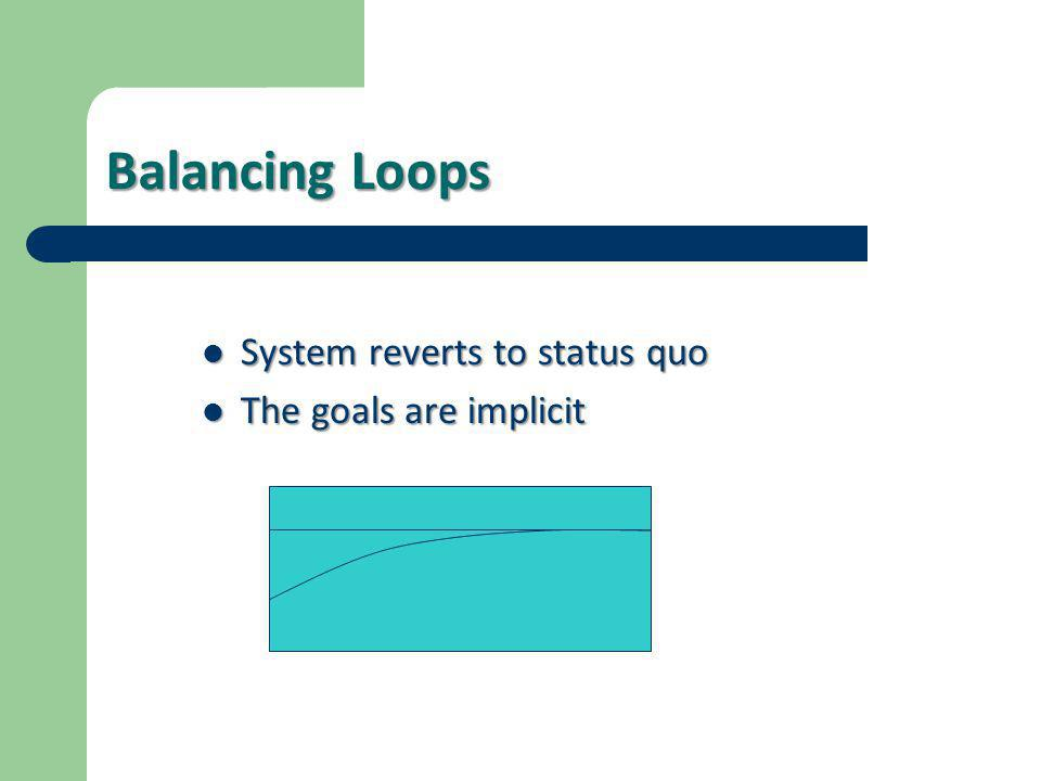 Balancing Loops  System reverts to status quo  The goals are implicit