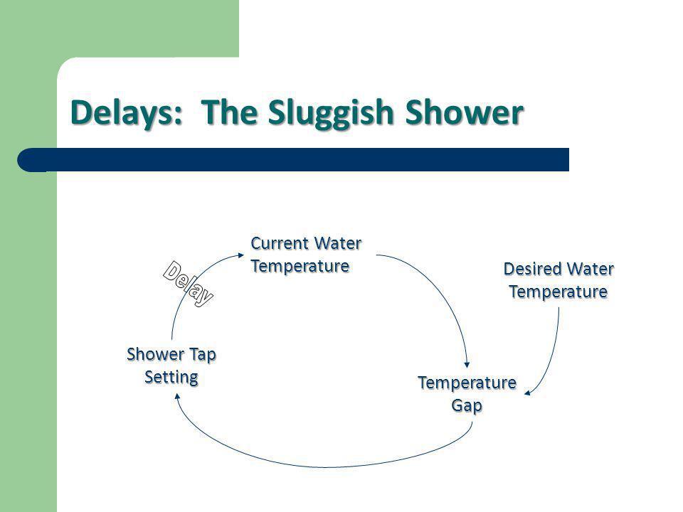 Delays: The Sluggish Shower Current Water Temperature Temperature Gap Shower Tap Setting Desired Water Temperature