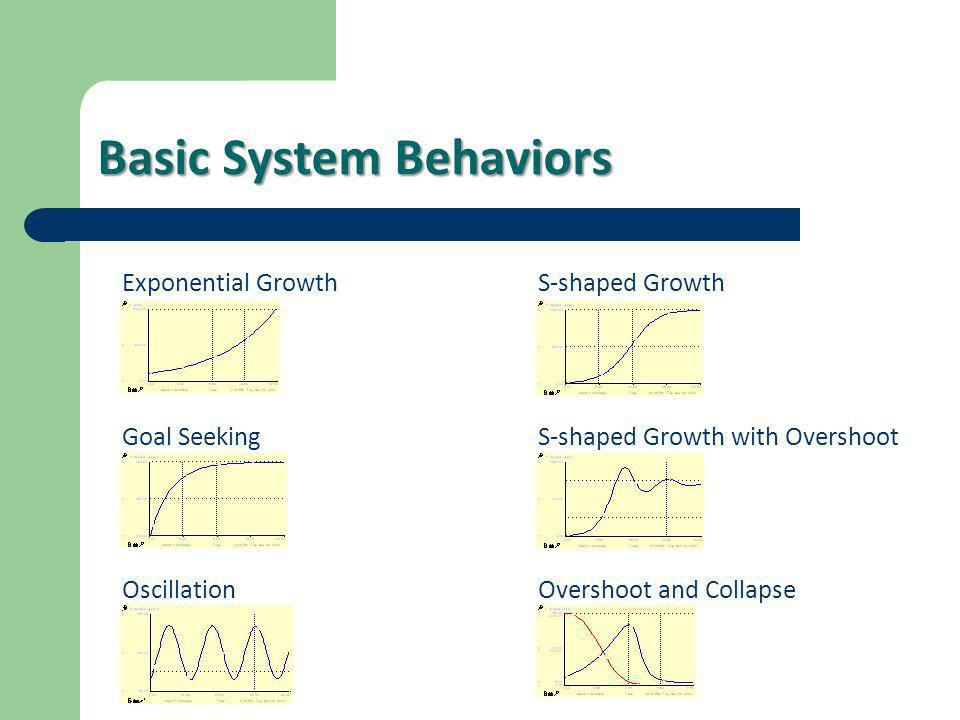 Basic System Behaviors Exponential Growth Goal Seeking Oscillation S-shaped Growth S-shaped Growth with Overshoot Overshoot and Collapse
