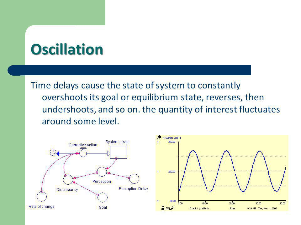 Oscillation Time delays cause the state of system to constantly overshoots its goal or equilibrium state, reverses, then undershoots, and so on. the q