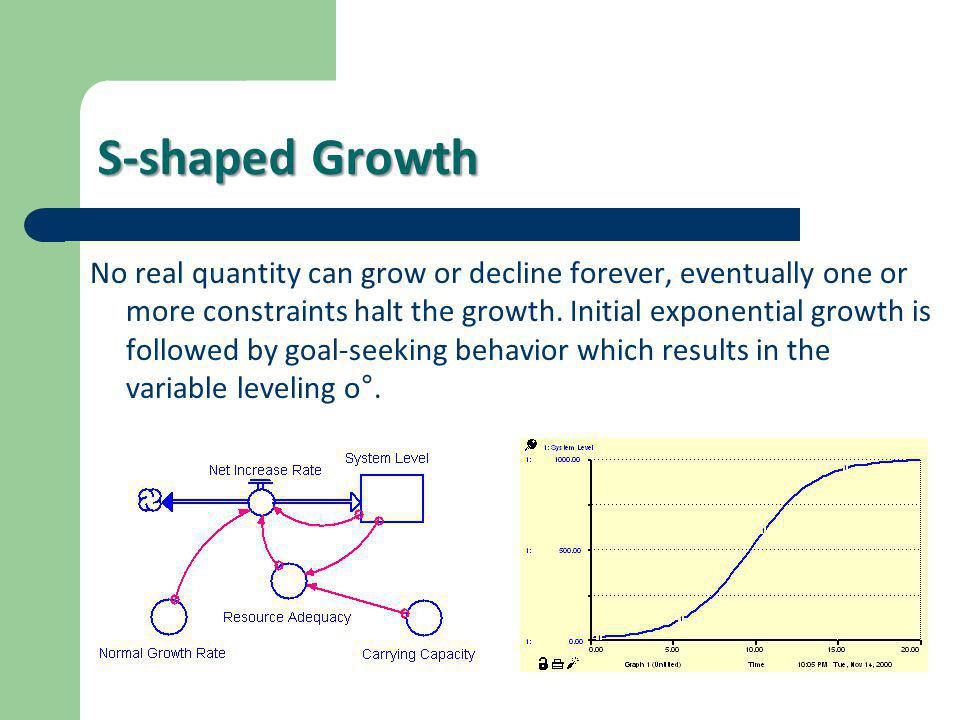 S-shaped Growth No real quantity can grow or decline forever, eventually one or more constraints halt the growth. Initial exponential growth is follow