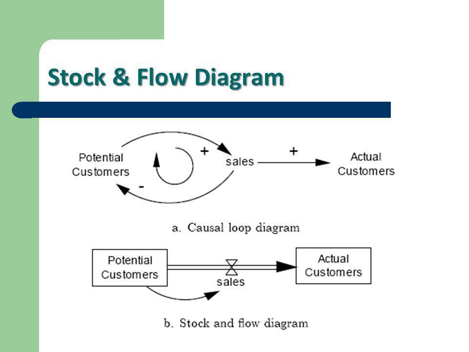 Stock & Flow Diagram