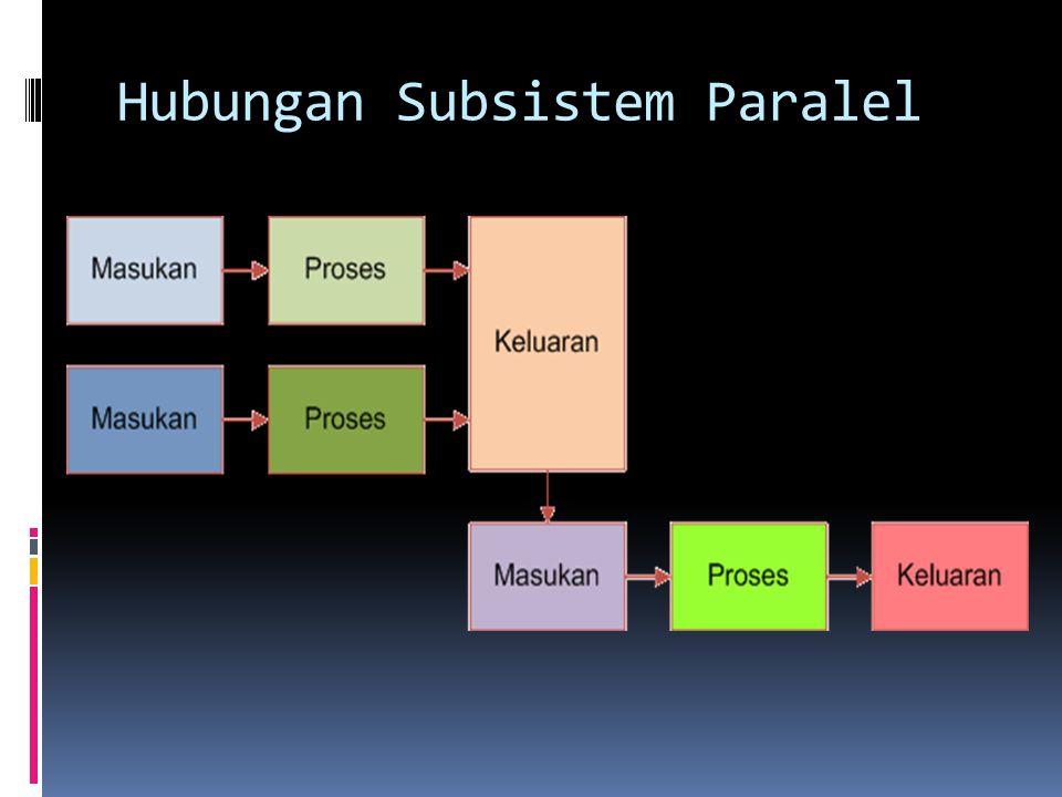 Hubungan Subsistem Paralel