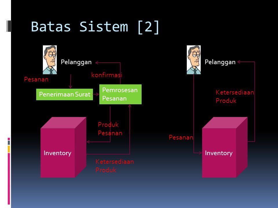 Batas Sistem [2] Pelanggan Penerimaan Surat Pemrosesan Pesanan Inventory Pesanan konfirmasi Ketersediaan Produk Inventory Pelanggan Produk Pesanan Ket