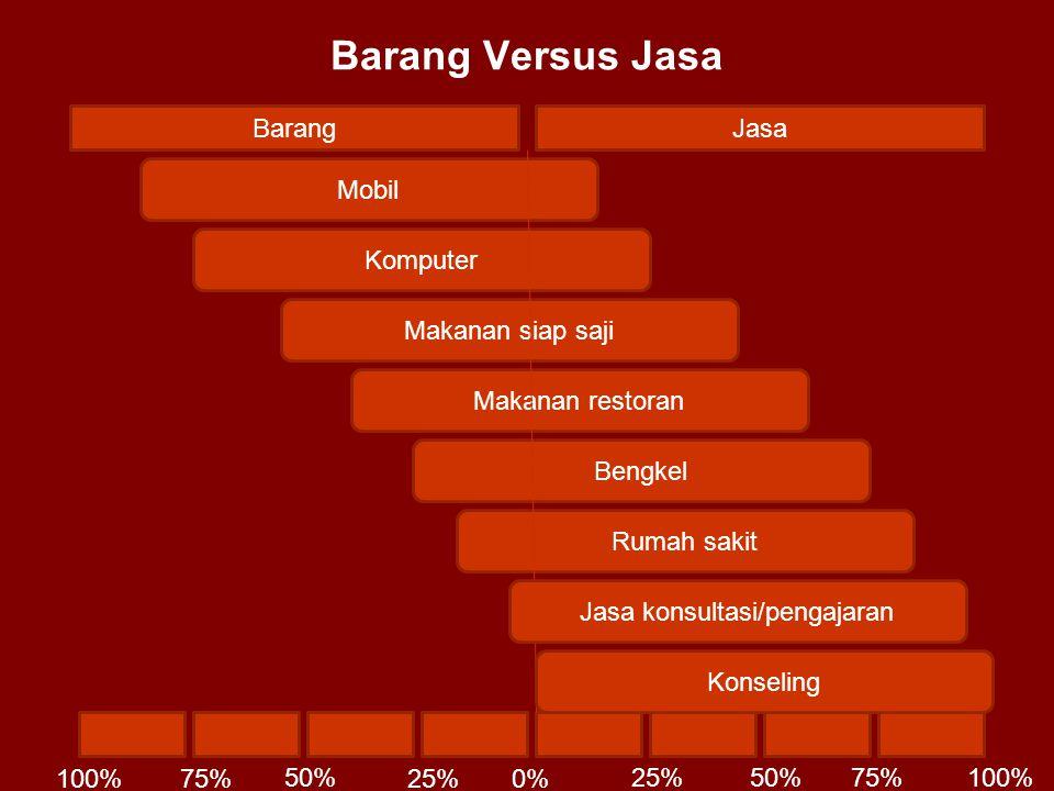 Barang Versus Jasa BarangJasa 0%25% 50% 75%100% 25%50%75%100% Mobil Komputer Makanan siap saji Makanan restoran Bengkel Rumah sakit Jasa konsultasi/pe