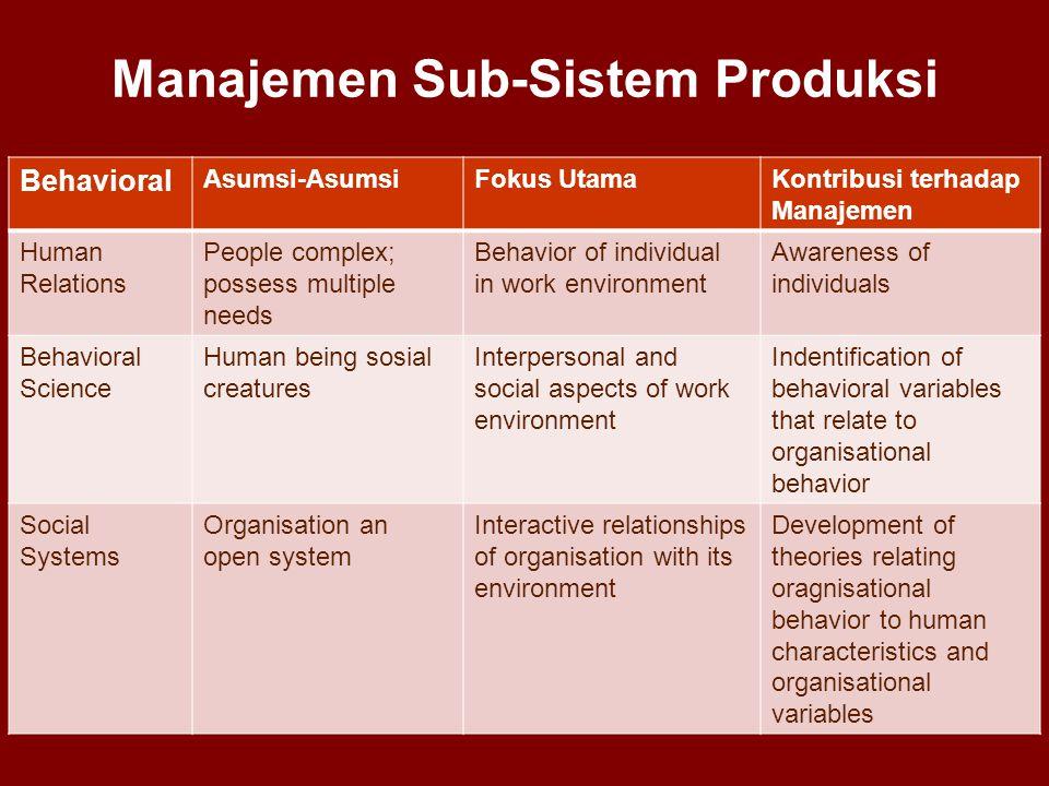Manajemen Sub-Sistem Produksi Behavioral Asumsi-AsumsiFokus UtamaKontribusi terhadap Manajemen Human Relations People complex; possess multiple needs
