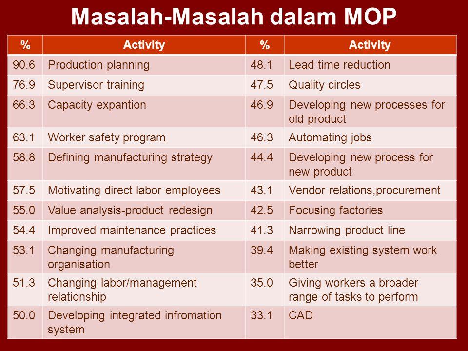 Masalah-Masalah dalam MOP %Activity% 90.6Production planning48.1Lead time reduction 76.9Supervisor training47.5Quality circles 66.3Capacity expantion4