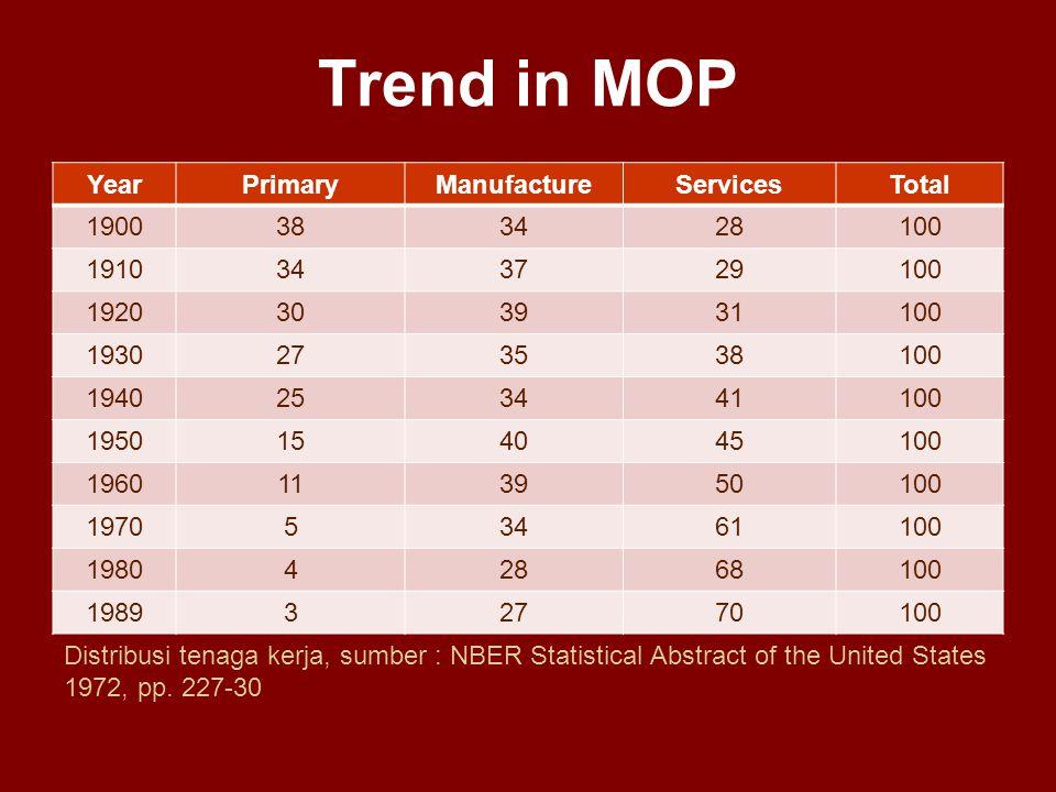 Trend in MOP YearPrimaryManufactureServicesTotal 1900383428100 1910343729100 1920303931100 1930273538100 1940253441100 1950154045100 1960113950100 197