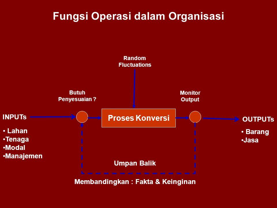 Fungsi Operasi dalam Organisasi Proses Konversi INPUTs OUTPUTs Random Fluctuations • Lahan •Tenaga •Modal •Manajemen Umpan Balik Membandingkan : Fakta