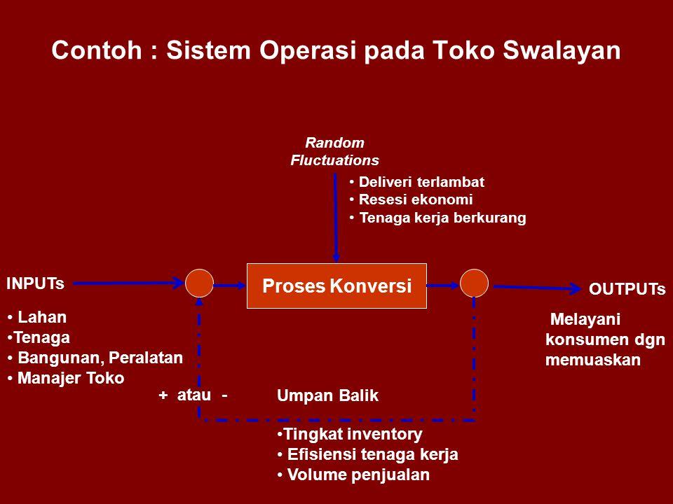 Contoh : Sistem Operasi pada Toko Swalayan Proses Konversi INPUTs OUTPUTs Random Fluctuations • Lahan •Tenaga • Bangunan, Peralatan • Manajer Toko Ump