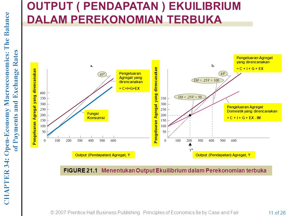 CHAPTER 34 : Open-Economy Macroeconomics: The Balance of Payments and Exchange Rates © 2007 Prentice Hall Business Publishing Principles of Economics 8e by Case and Fair 11 of 26 OUTPUT ( PENDAPATAN ) EKUILIBRIUM DALAM PEREKONOMIAN TERBUKA FIGURE 21.1 Menentukan Output Ekuilibrium dalam Perekonomian terbuka Pengeluaran Agregat yang direncanakan = C+I+G+EX Pengeluaran Agregat yang direncanakan = C + I + G + EX Fungsi Konsumsi Pengeluaran Agregat Domestik yang direncanakan = C + I + G + EX - IM Output (Pendapatan) Agregat, Y