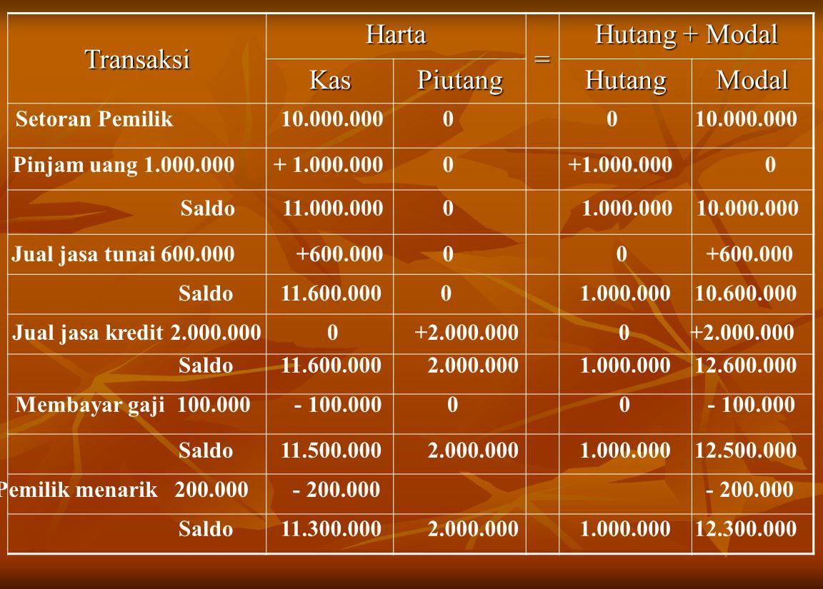 Transaksi Harta = Hutang + Modal KasPiutangHutangModal Setoran Pemilik10.000.00000 + 1.000.0000 0Pinjam uang 1.000.000 11.000.00001.000.00010.000.000S
