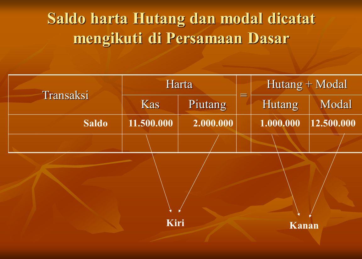 Saldo harta Hutang dan modal dicatat mengikuti di Persamaan Dasar Transaksi Harta = Hutang + Modal KasPiutangHutangModal 11.500.0002.000.0001.000.0001