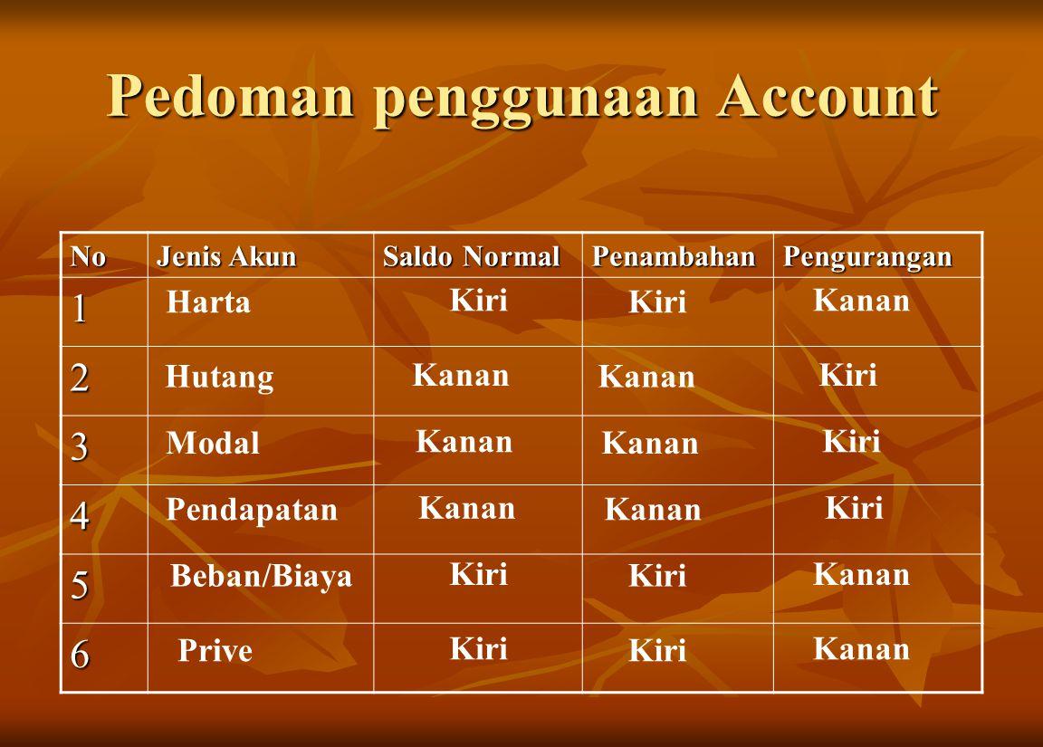 Pedoman penggunaan Account No Jenis Akun Saldo Normal PenambahanPengurangan 1 2 3 4 5 6 Harta Kiri Kanan Hutang Kanan Kiri Modal Kanan Kiri Pendapatan