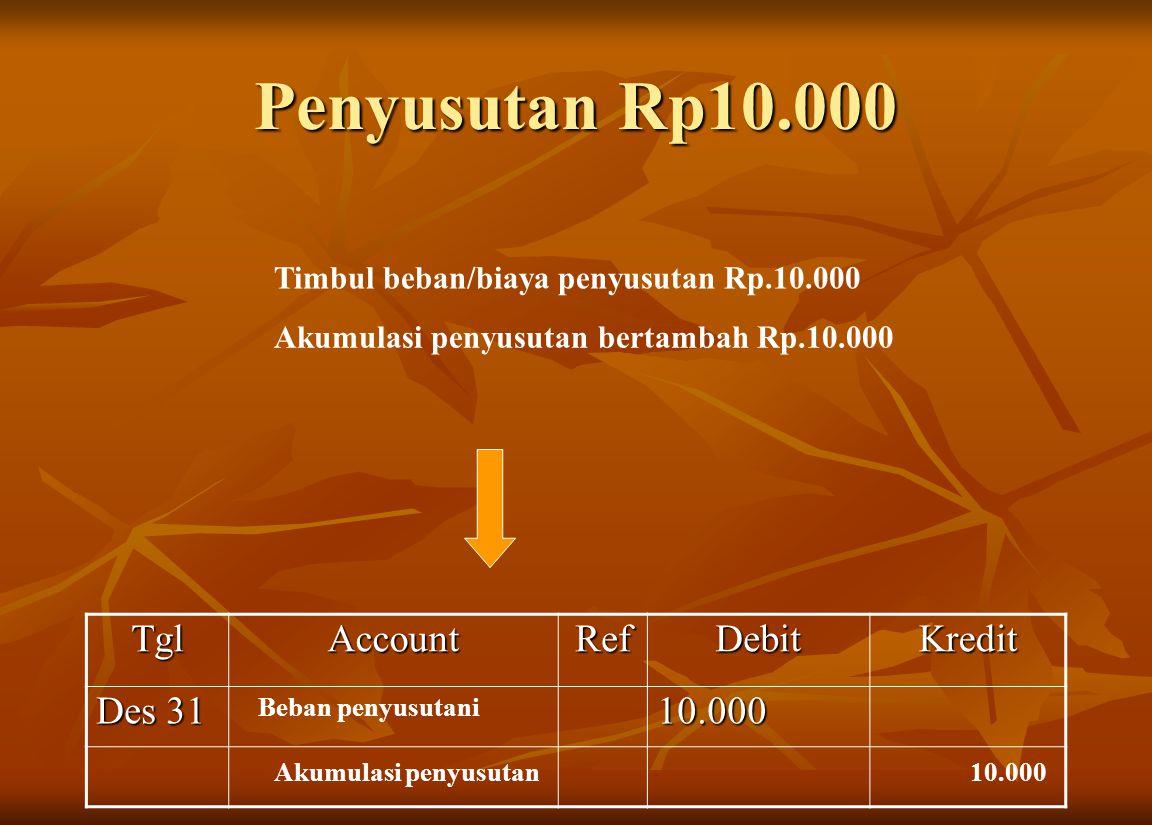 Penyusutan Rp10.000 Timbul beban/biaya penyusutan Rp.10.000 Akumulasi penyusutan bertambah Rp.10.000TglAccountRefDebitKredit Des 31 10.000 Beban penyu