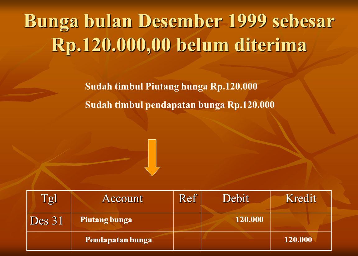 Bunga bulan Desember 1999 sebesar Rp.120.000,00 belum diterima Sudah timbul Piutang hunga Rp.120.000 Sudah timbul pendapatan bunga Rp.120.000TglAccoun