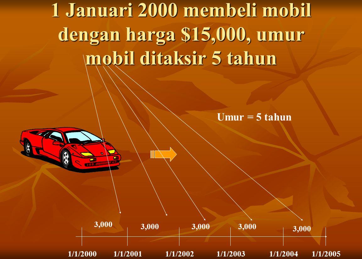 Umur = 5 tahun 1/1/20001/1/20011/1/20021/1/20031/1/20041/1/2005 3,000 1 Januari 2000 membeli mobil dengan harga $15,000, umur mobil ditaksir 5 tahun