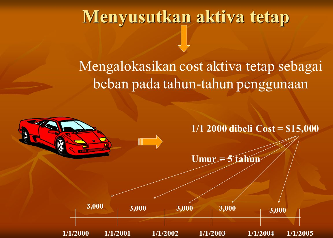 Menyusutkan aktiva tetap Mengalokasikan cost aktiva tetap sebagai beban pada tahun-tahun penggunaan 1/1 2000 dibeli Cost = $15,000 Umur = 5 tahun 1/1/