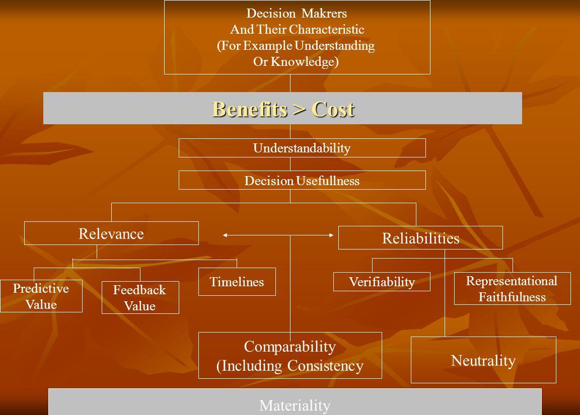 Frame work 1.Tujuan akuntansi 2.Elemen laporan keuangan 3.Karakteristik kualitiatiif informasi akuntanasi 4.Asumsi-asumsi dasar dalam akuntansi