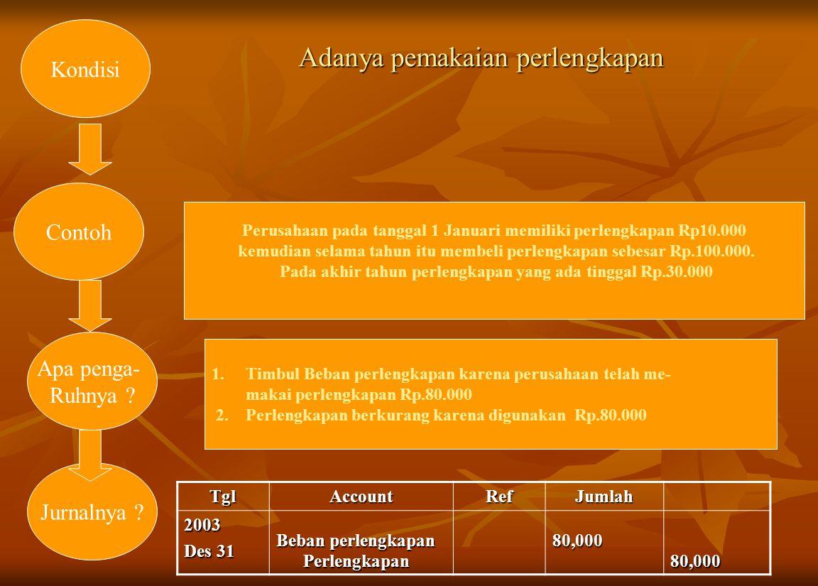 Adanya pemakaian perlengkapan Kondisi Perusahaan pada tanggal 1 Januari memiliki perlengkapan Rp10.000 kemudian selama tahun itu membeli perlengkapan