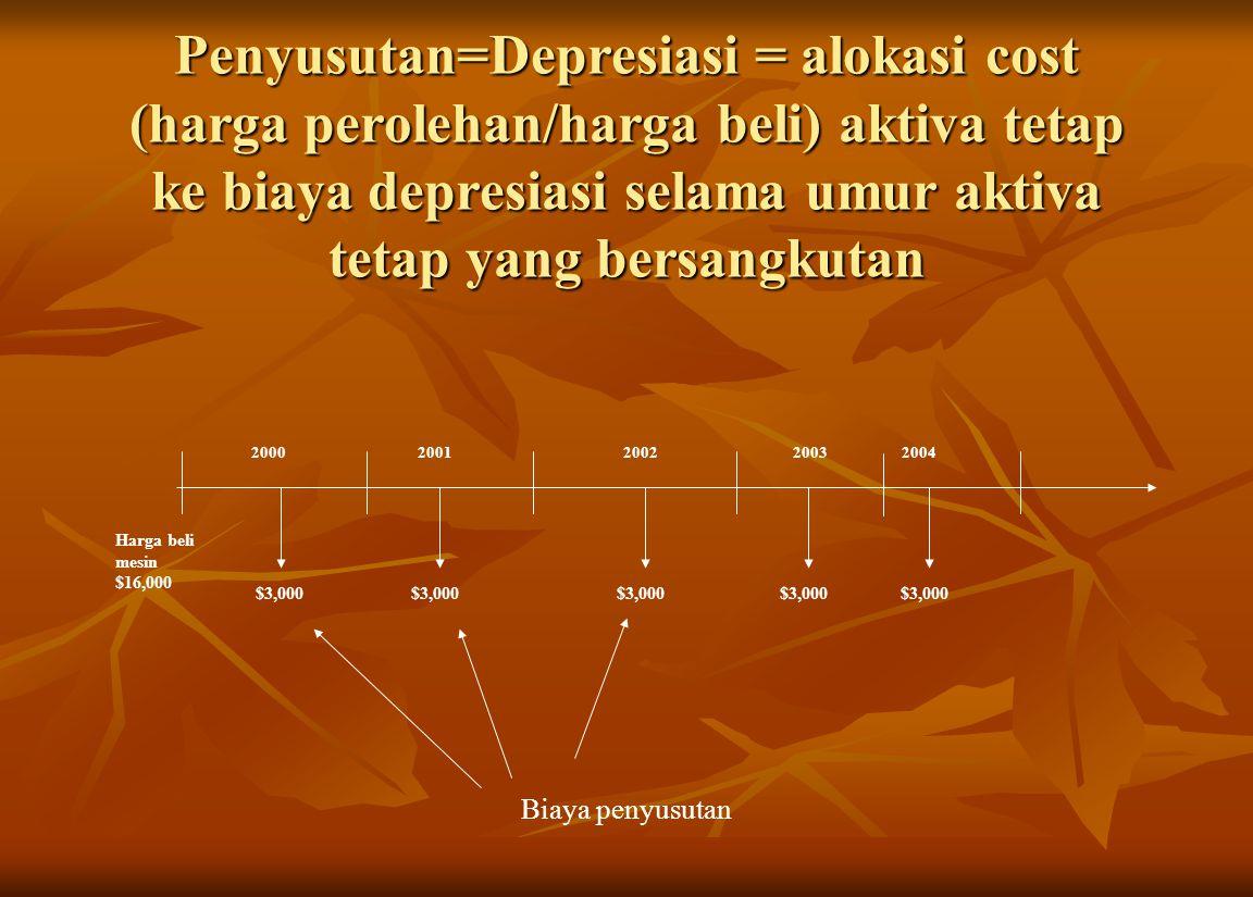 Penyusutan=Depresiasi = alokasi cost (harga perolehan/harga beli) aktiva tetap ke biaya depresiasi selama umur aktiva tetap yang bersangkutan Harga be