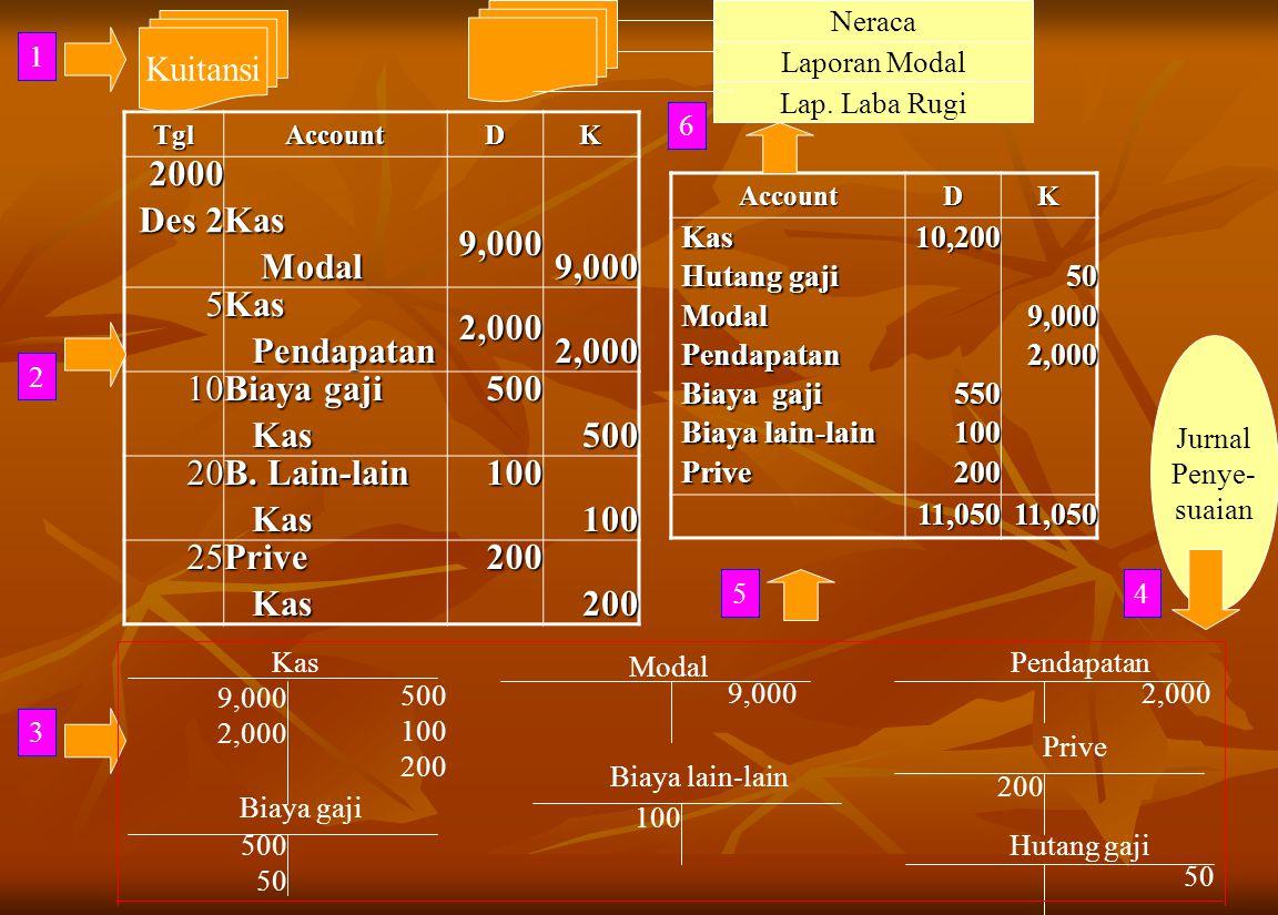 Kuitansi TglAccountDK 2000 Des 2 Kas Modal Modal9,0009,000 5 Kas Pendapatan Pendapatan2,0002,000 10 Biaya gaji Kas Kas500500 20 B. Lain-lain Kas Kas10