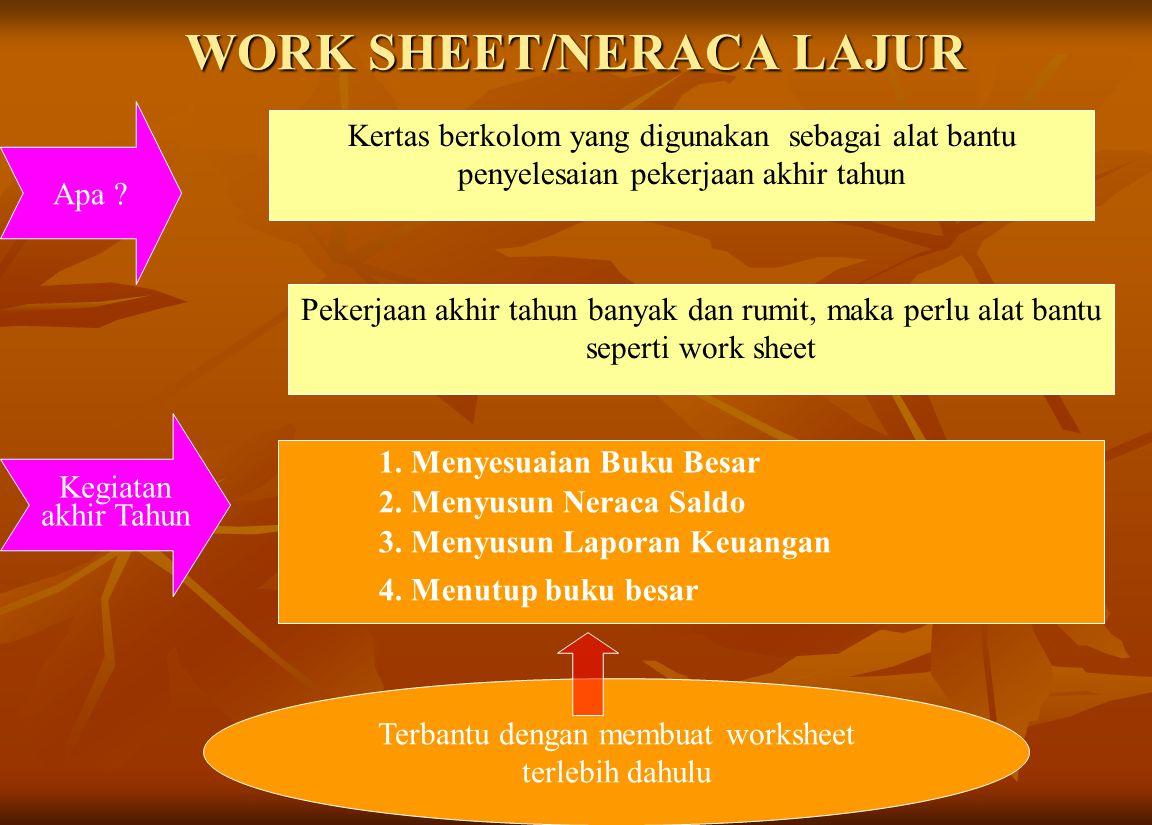 WORK SHEET/NERACA LAJUR Kertas berkolom yang digunakan sebagai alat bantu penyelesaian pekerjaan akhir tahun Apa ? Kegiatan akhir Tahun Pekerjaan akhi