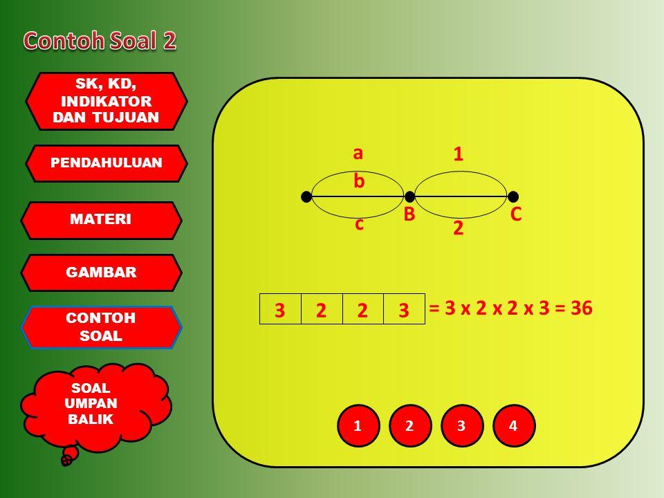 PENDAHULUAN MATERI GAMBAR CONTOH SOAL UMPAN BALIK SK, KD, INDIKATOR DAN TUJUAN 3 = 3 x 2 x 2 x 3 = 36 223 BC a b c 1 2 1234